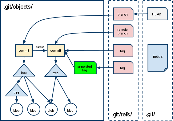 A picture illustrates files in .git directory mentioned in this article.
