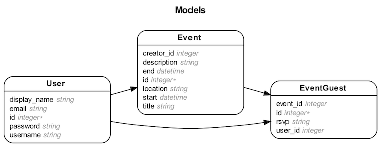 An ER digram that shows the domain models.
